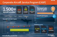 Corporate Aircraft Service Program infographic