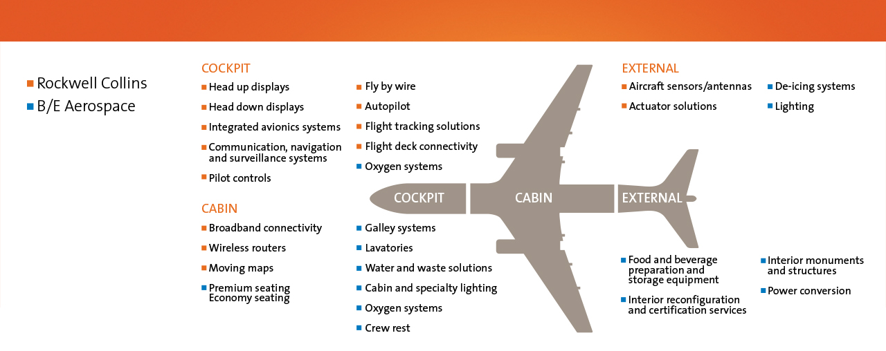 Infographic showing the full range of content Rockwell Collins can provide for an aircraft with the acquisition of B/E Aerospace