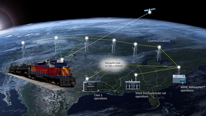 ARINC RailwayNet Global Infrastructure Scenario