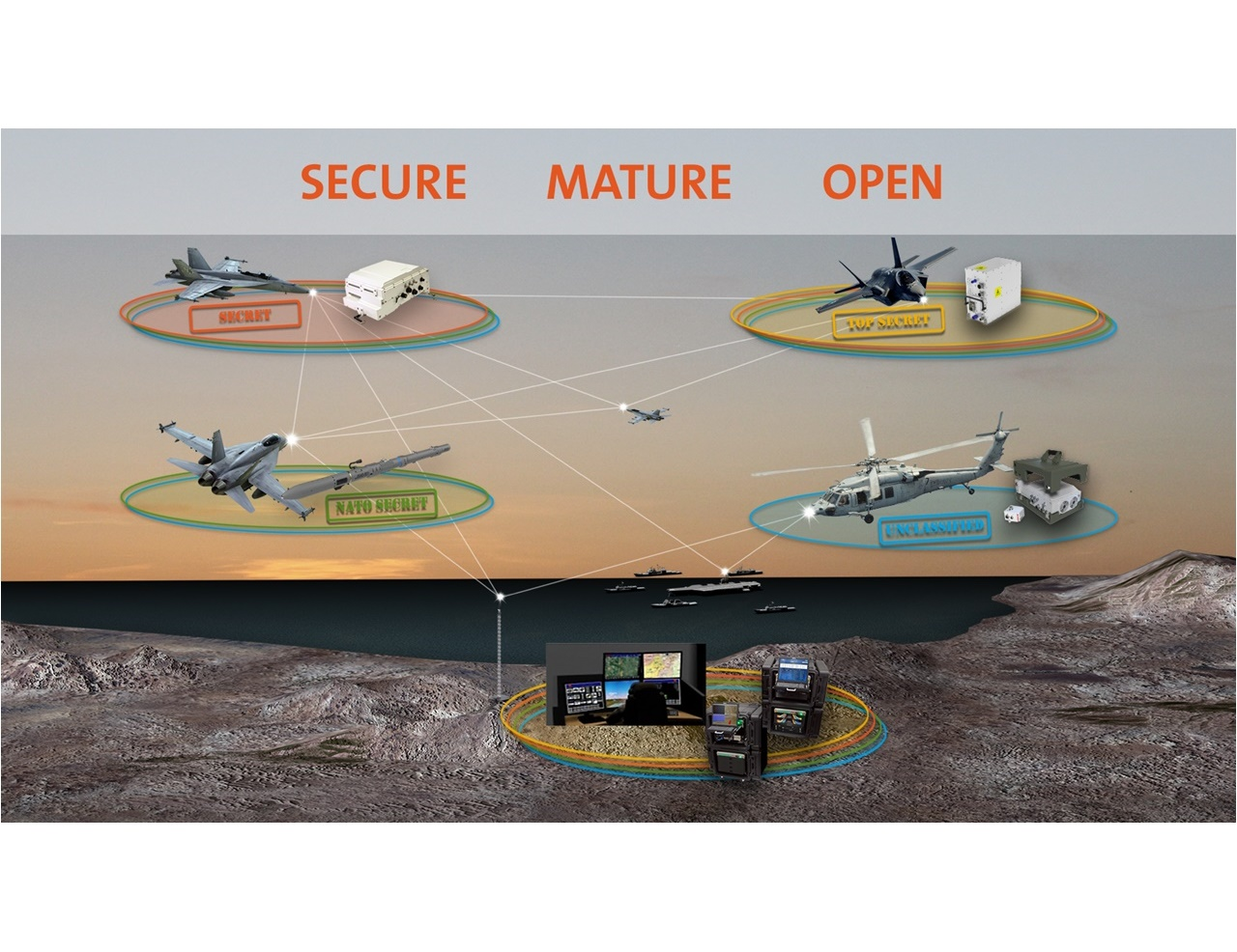 Image depicting secure, mature and open communication with all types of aircraft