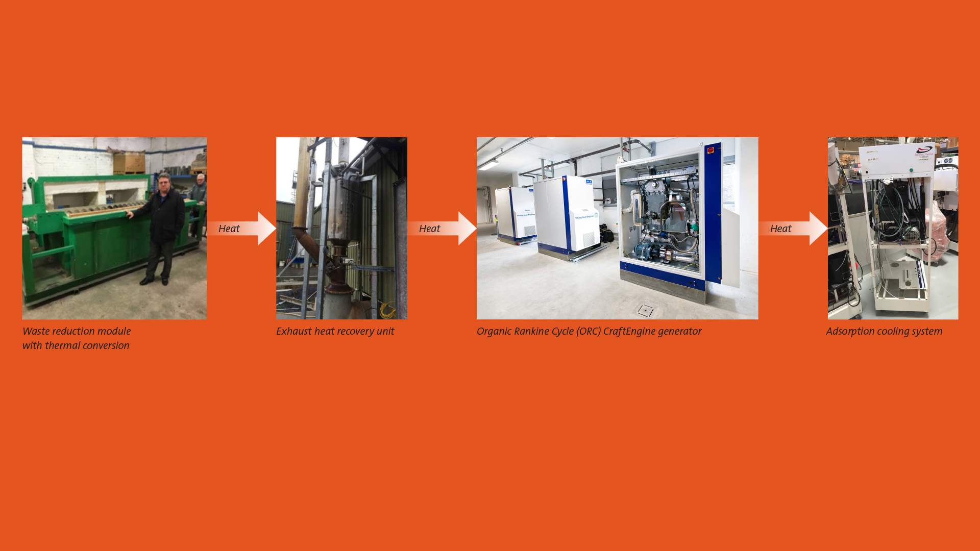 Waste reduction module with thermal conversion, exhaust heat recovery unit, ORC CraftEngine generator and an adsorption cooling system