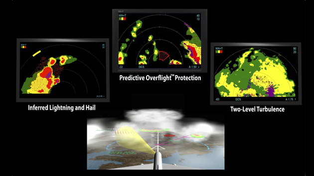 Rockwell Collins MultiScan ThreatTrack™ weather radar collage