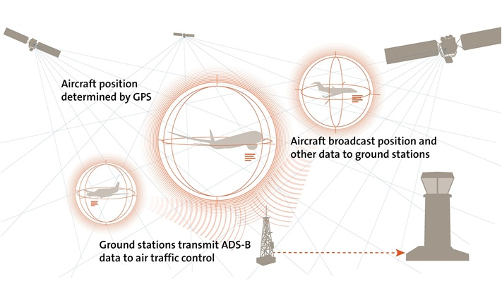ADS-B Graphic